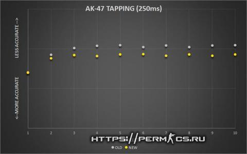 ak47 tapping